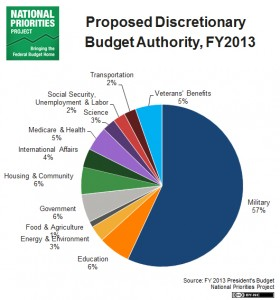 proposed-discretionary-pie