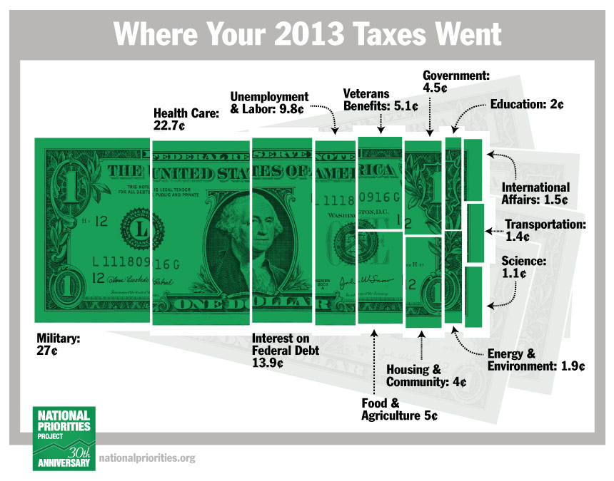 Want to See Where Your Taxes Go?