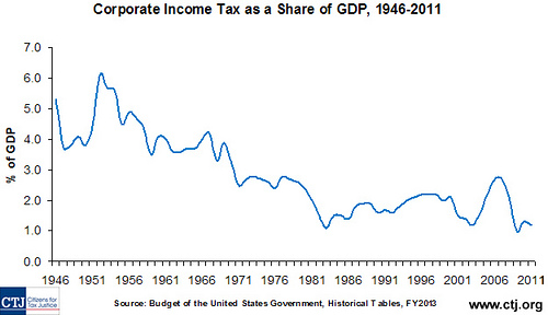 Corporate Tax Percentage Chart